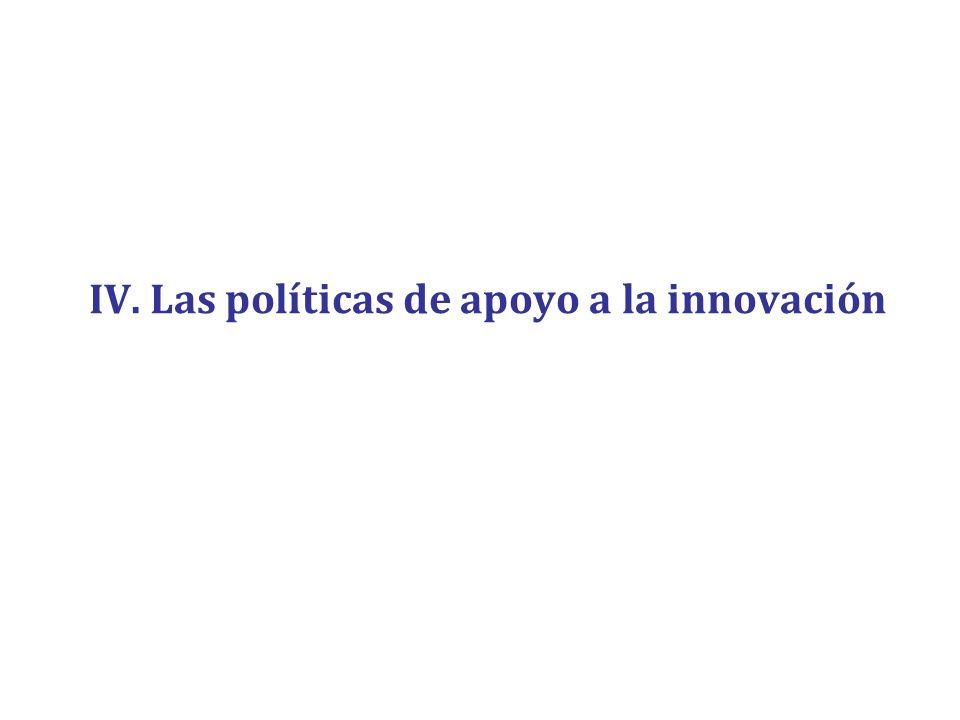 IV. Las políticas de apoyo a la innovación