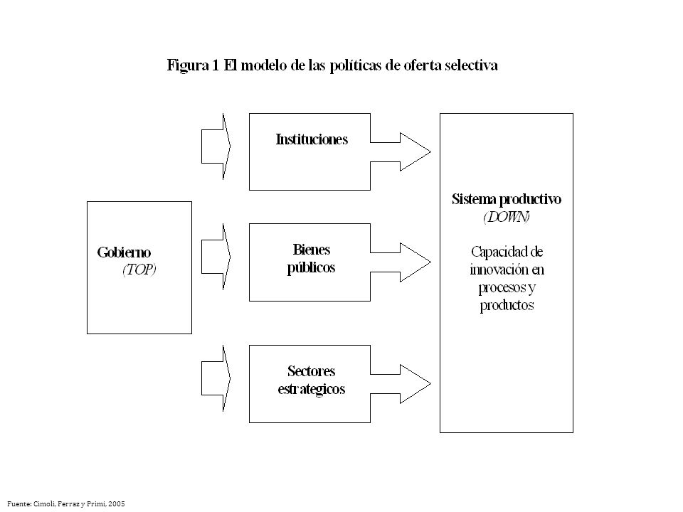 Fuente: Cimoli, Ferraz y Primi, 2005