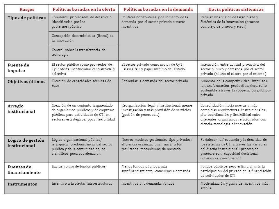 Políticas basadas en la oferta Políticas basadas en la demanda