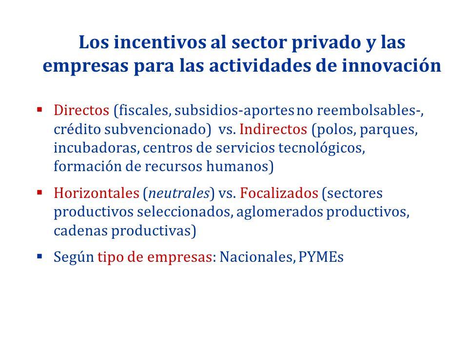 Los incentivos al sector privado y las empresas para las actividades de innovación