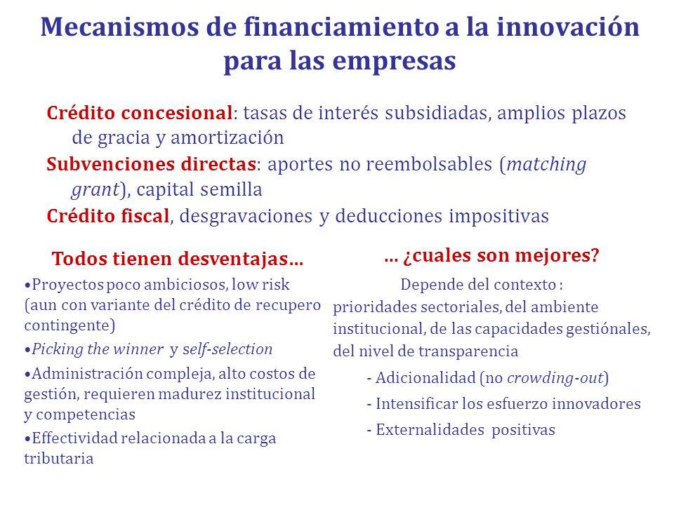 Mecanismos de financiamiento a la innovación para las empresas
