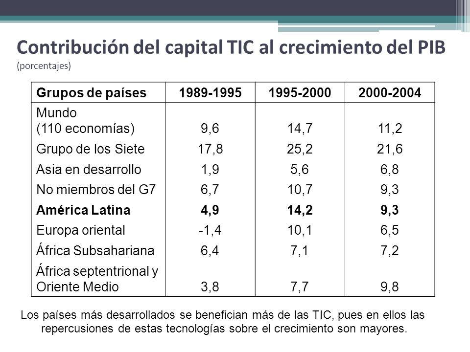 Contribución del capital TIC al crecimiento del PIB (porcentajes)