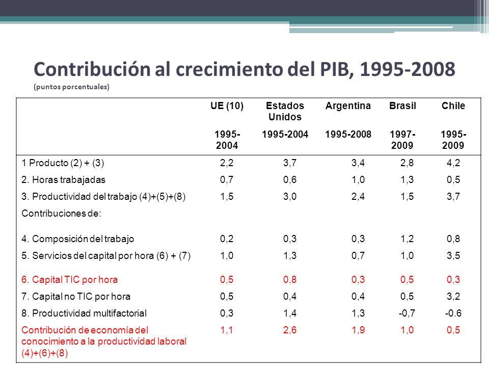 Contribución al crecimiento del PIB, 1995-2008 (puntos porcentuales)