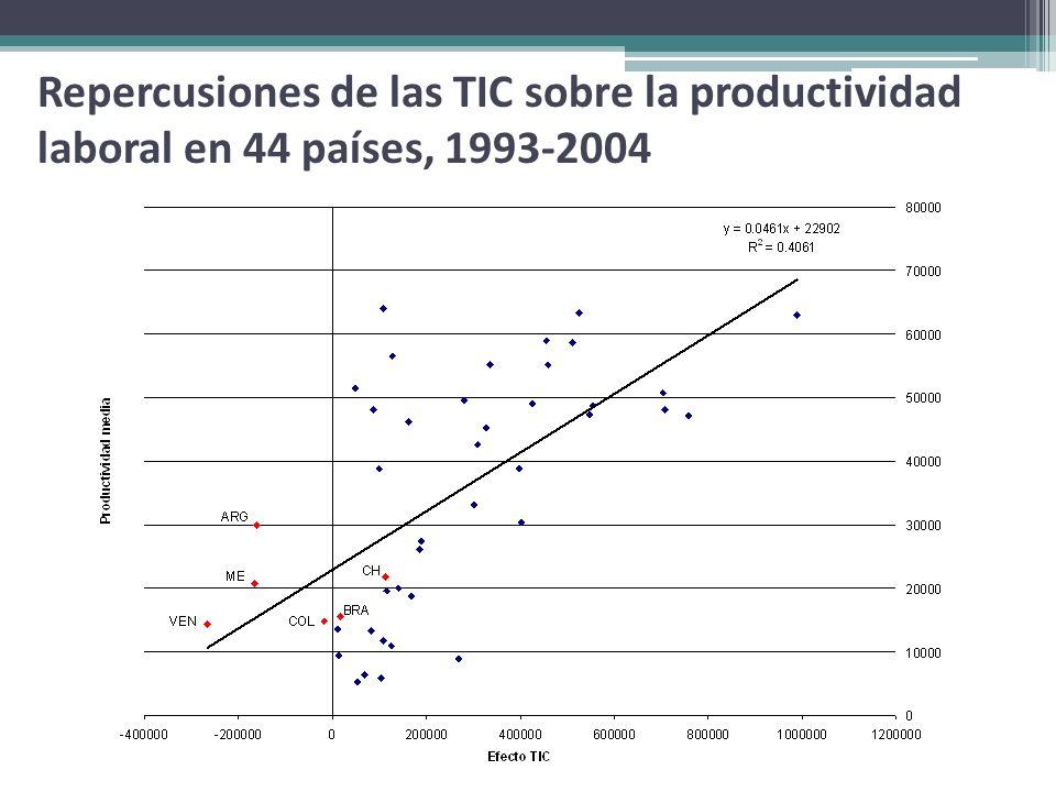 Repercusiones de las TIC sobre la productividad laboral en 44 países, 1993-2004