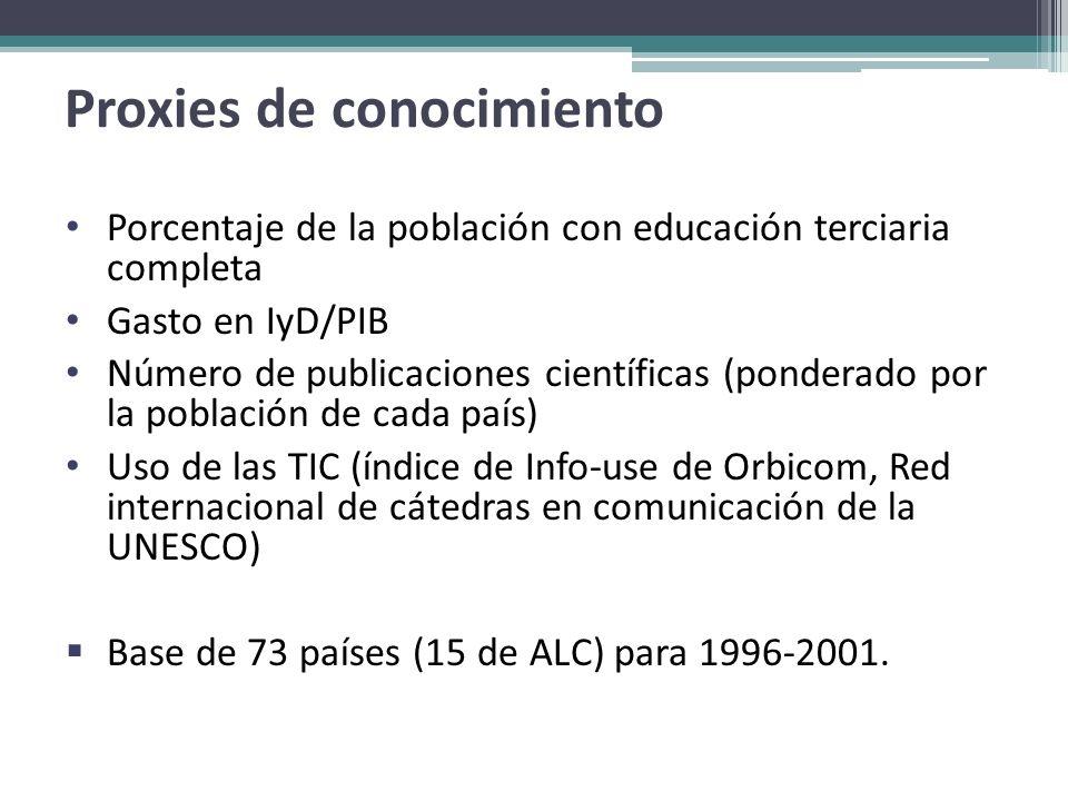 Proxies de conocimiento