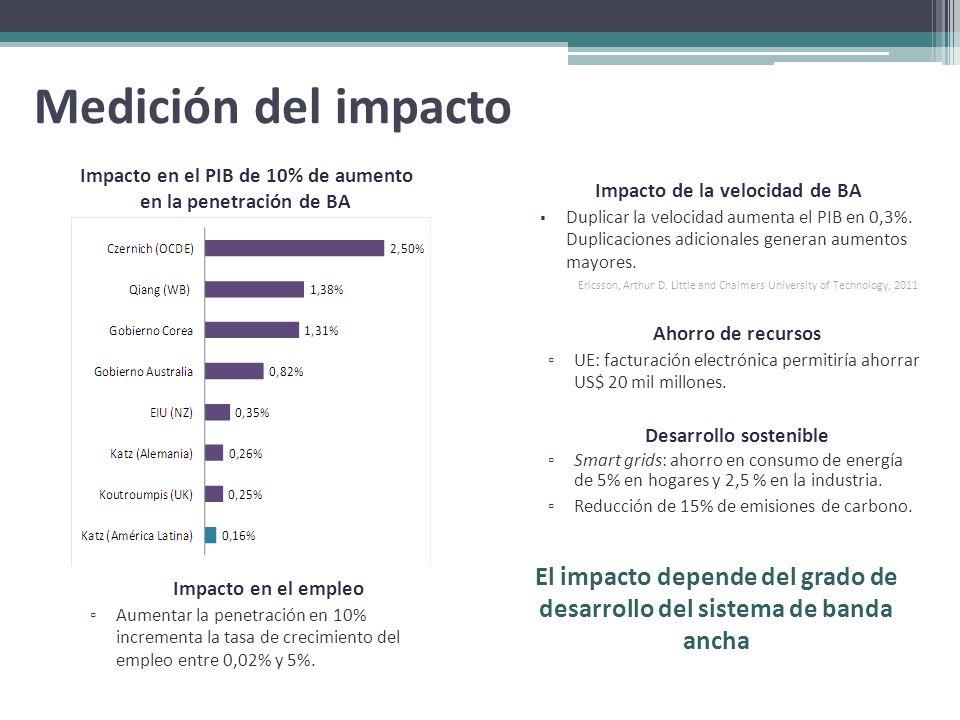 Medición del impactoImpacto en el PIB de 10% de aumento. en la penetración de BA. Impacto de la velocidad de BA.