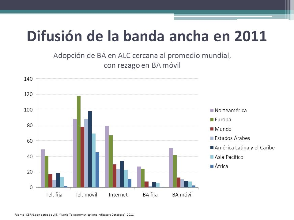 Difusión de la banda ancha en 2011