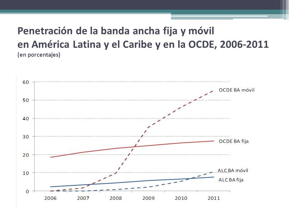 Penetración de la banda ancha fija y móvil en América Latina y el Caribe y en la OCDE, 2006-2011 (en porcentajes)