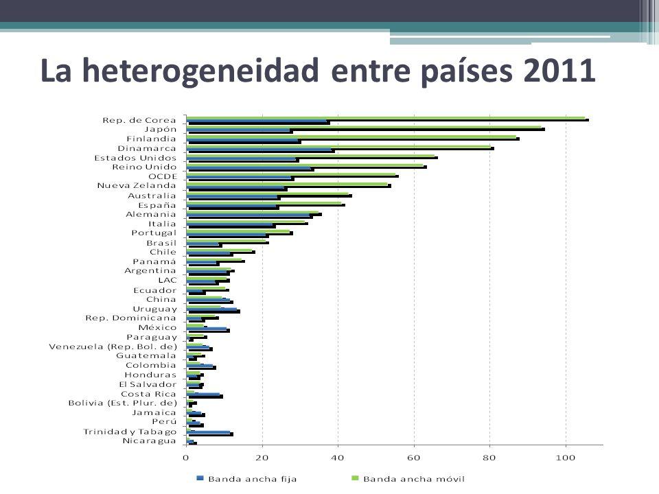 La heterogeneidad entre países 2011