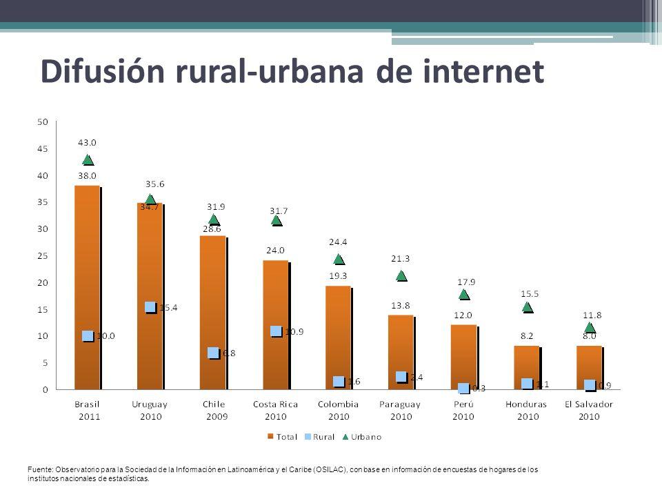 Difusión rural-urbana de internet