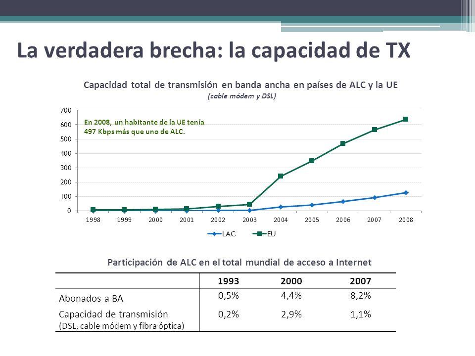 La verdadera brecha: la capacidad de TX