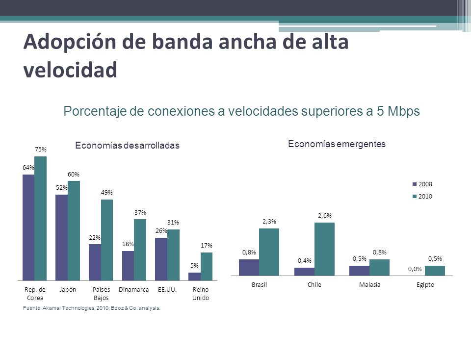 Adopción de banda ancha de alta velocidad