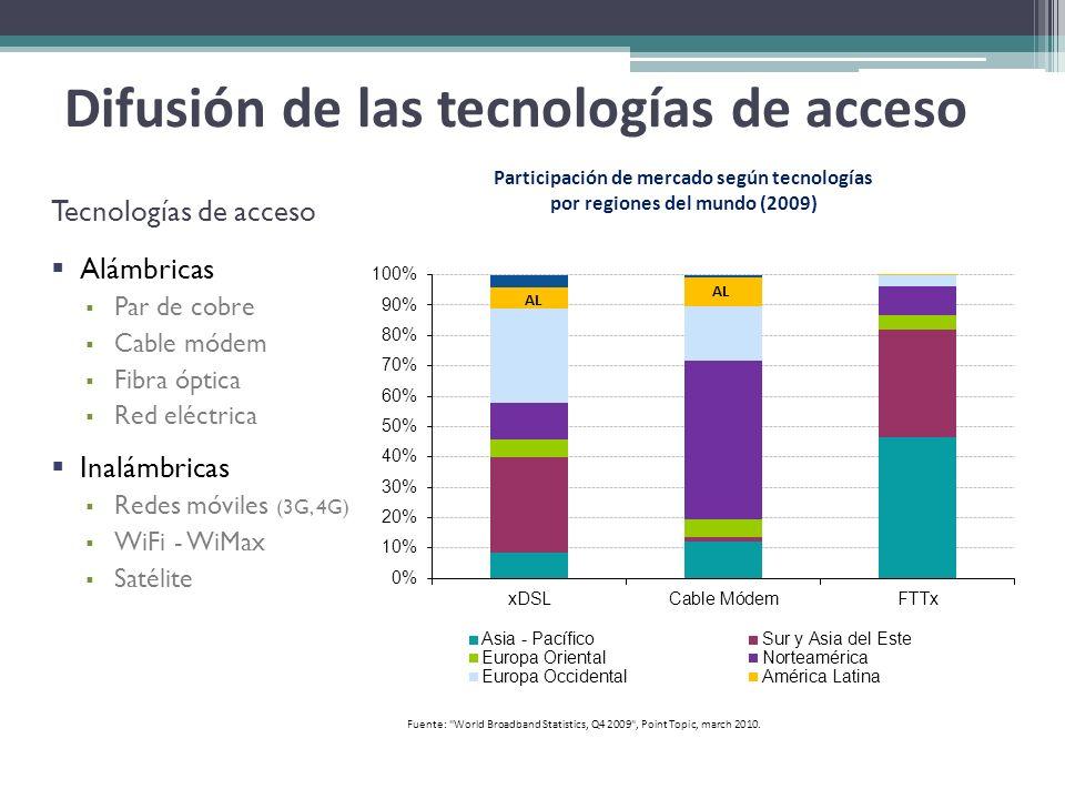 Difusión de las tecnologías de acceso