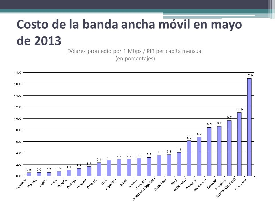 Costo de la banda ancha móvil en mayo de 2013