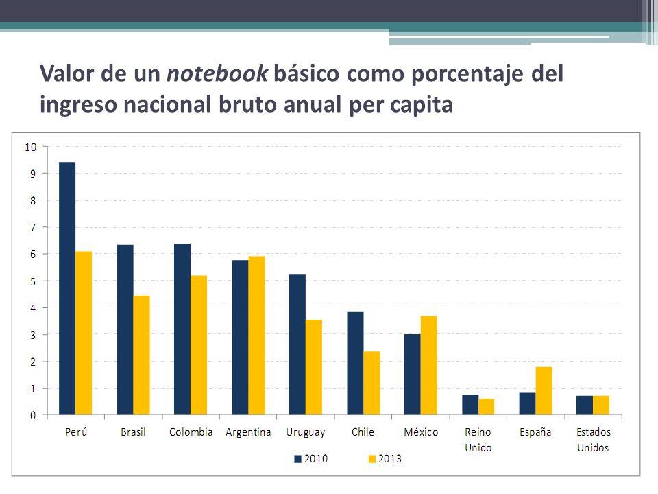 Valor de un notebook básico como porcentaje del ingreso nacional bruto anual per capita