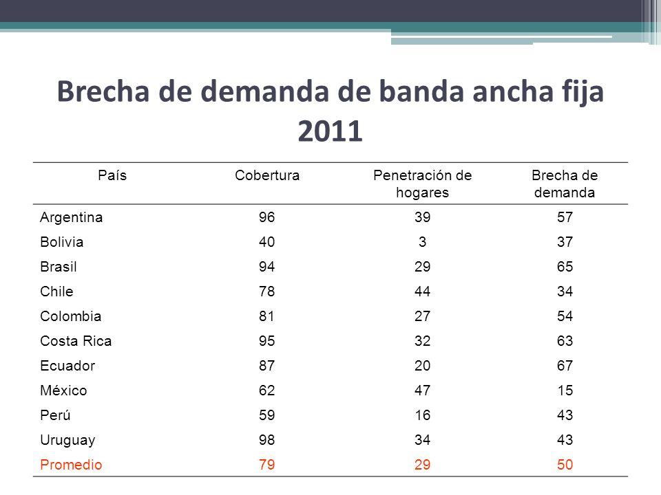 Brecha de demanda de banda ancha fija 2011