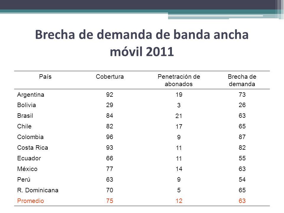 Brecha de demanda de banda ancha móvil 2011