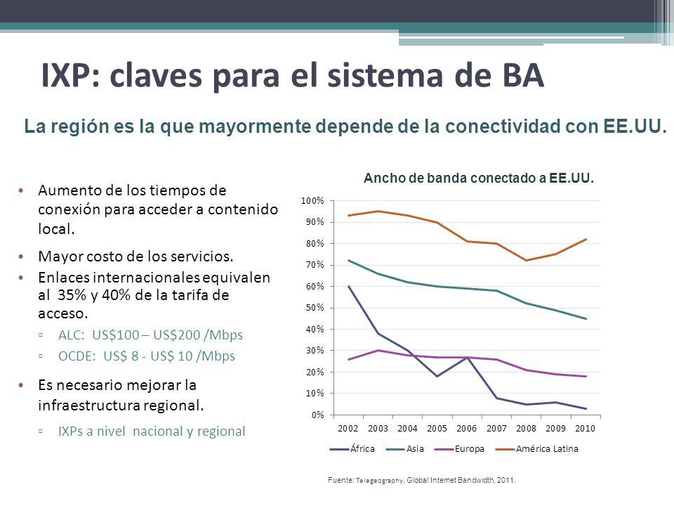 IXP: claves para el sistema de BA