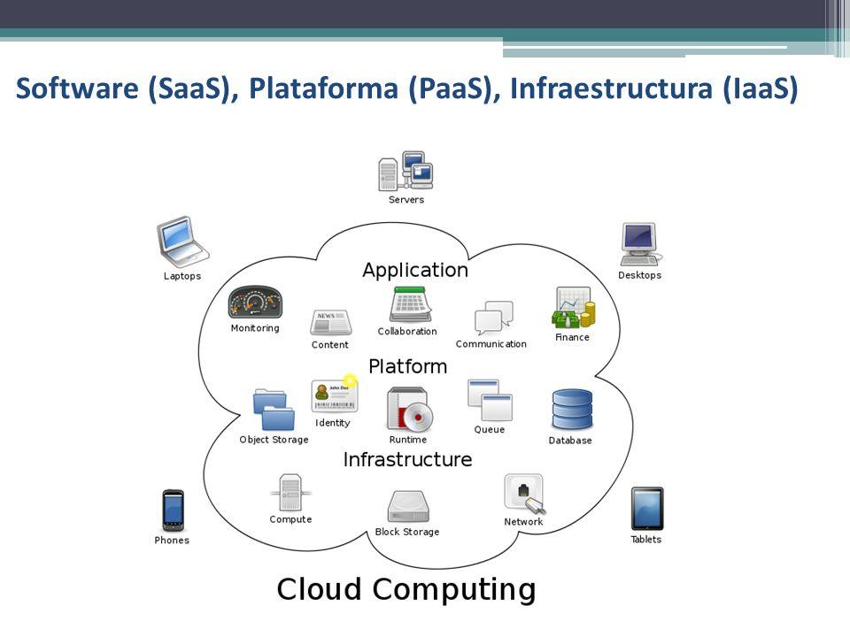 Software (SaaS), Plataforma (PaaS), Infraestructura (IaaS)