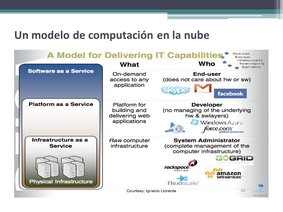 Un modelo de computación en la nube