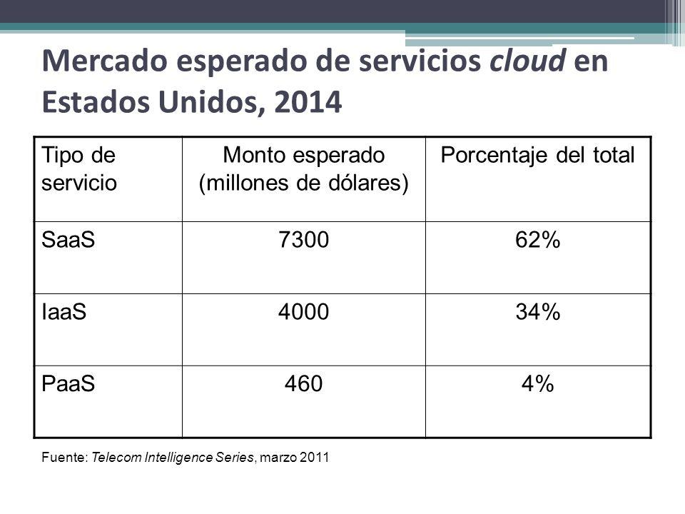 Mercado esperado de servicios cloud en Estados Unidos, 2014