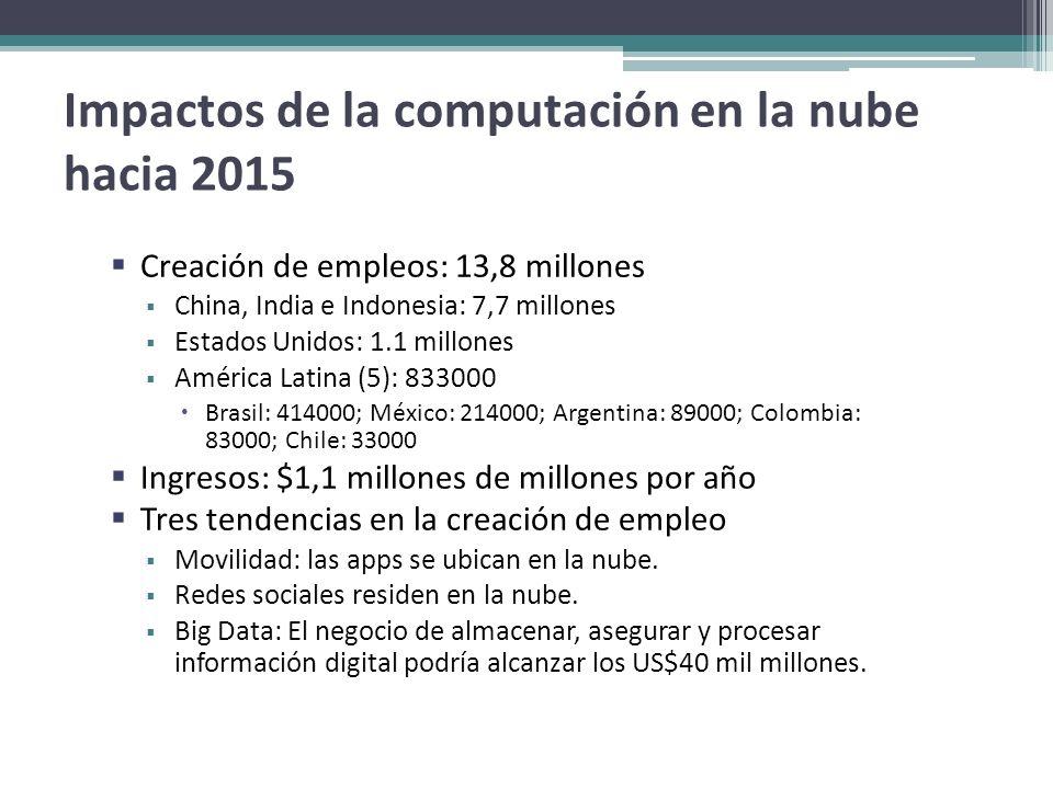 Impactos de la computación en la nube hacia 2015