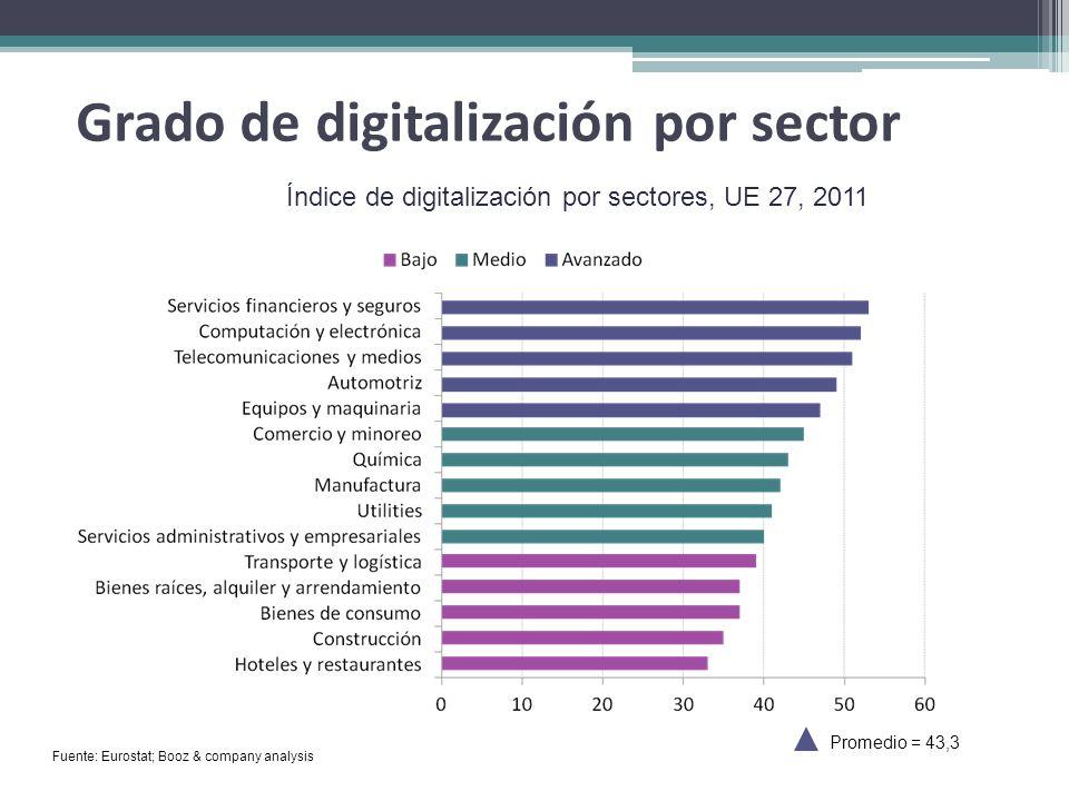 Grado de digitalización por sector