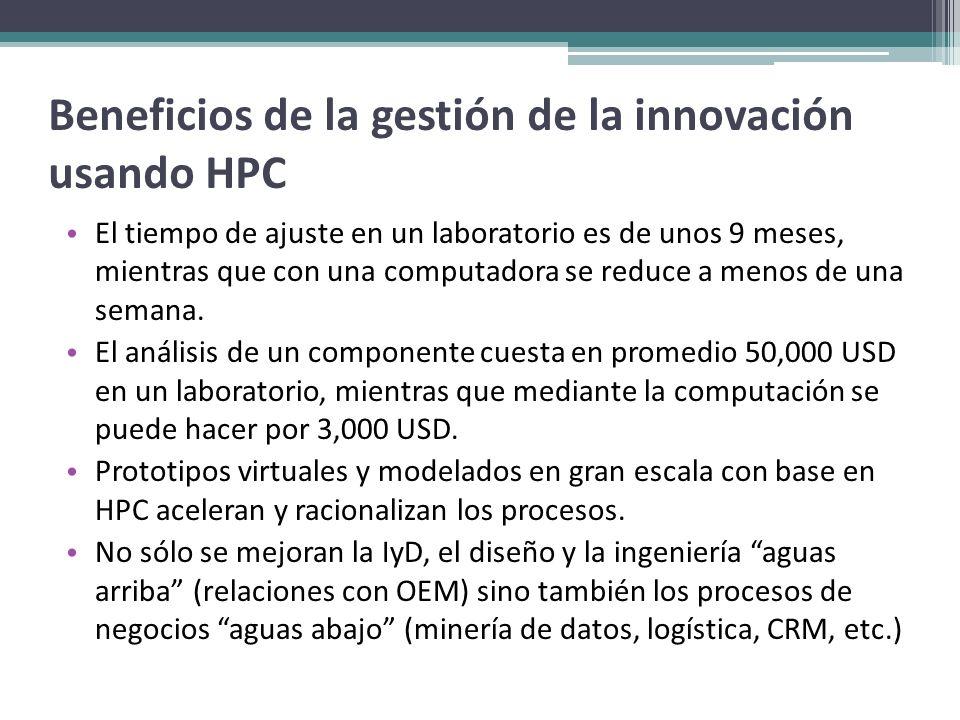 Beneficios de la gestión de la innovación usando HPC