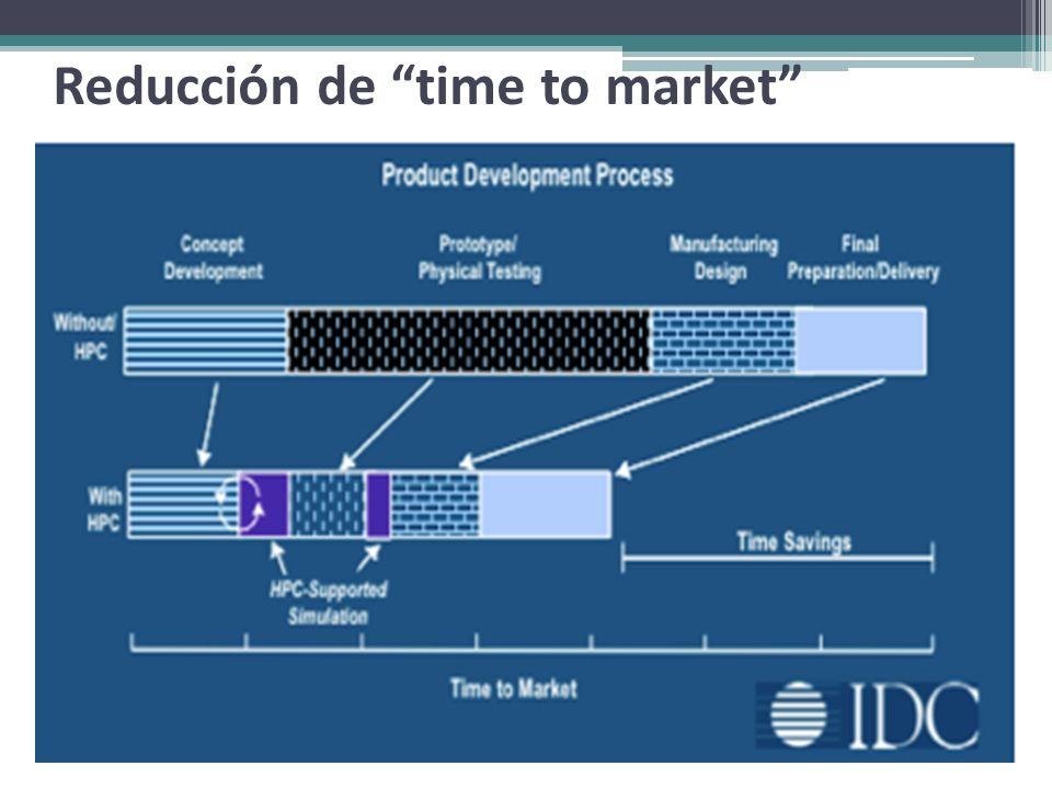 Reducción de time to market