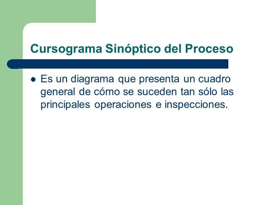 Cursograma Sinóptico del Proceso