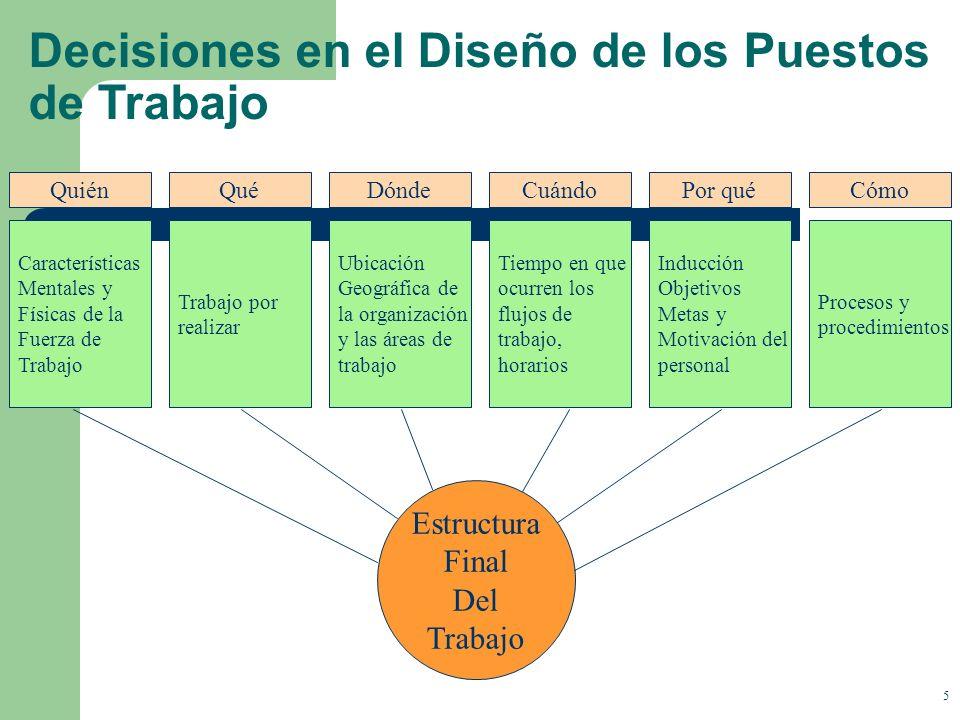 Decisiones en el Diseño de los Puestos de Trabajo