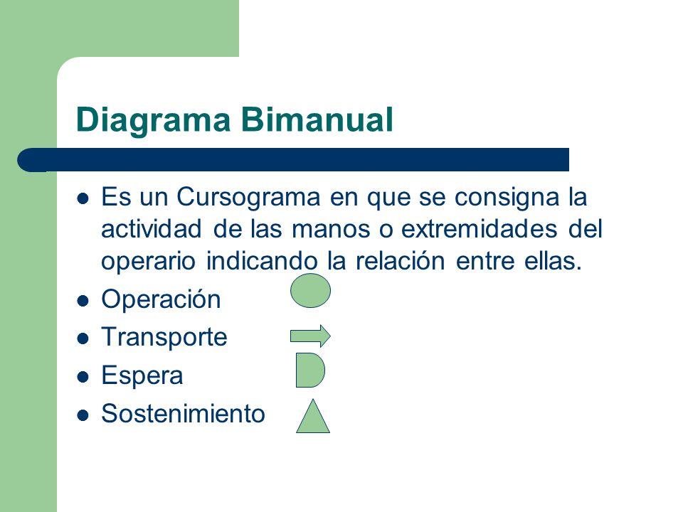 Diagrama Bimanual Es un Cursograma en que se consigna la actividad de las manos o extremidades del operario indicando la relación entre ellas.