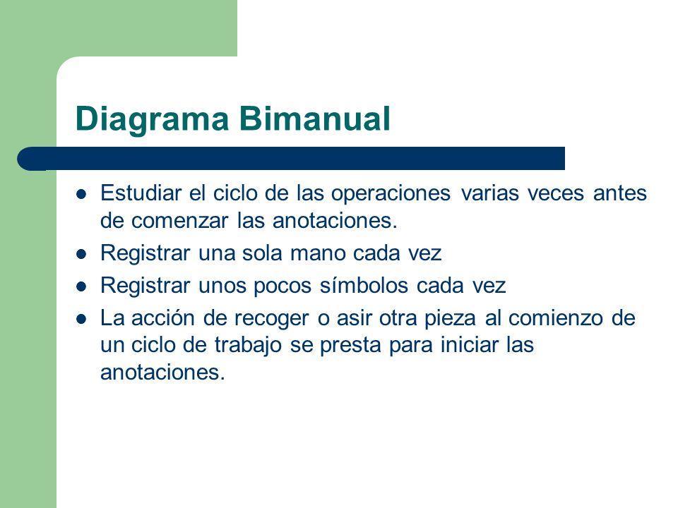 Diagrama Bimanual Estudiar el ciclo de las operaciones varias veces antes de comenzar las anotaciones.
