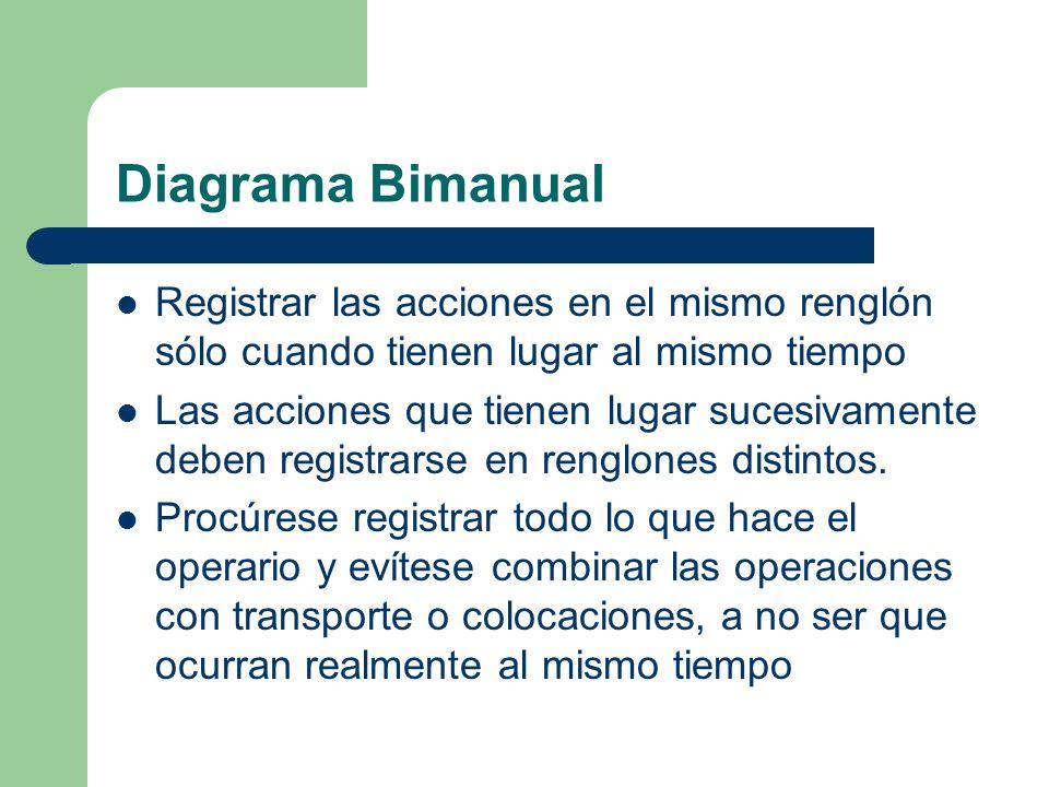 Diagrama Bimanual Registrar las acciones en el mismo renglón sólo cuando tienen lugar al mismo tiempo.