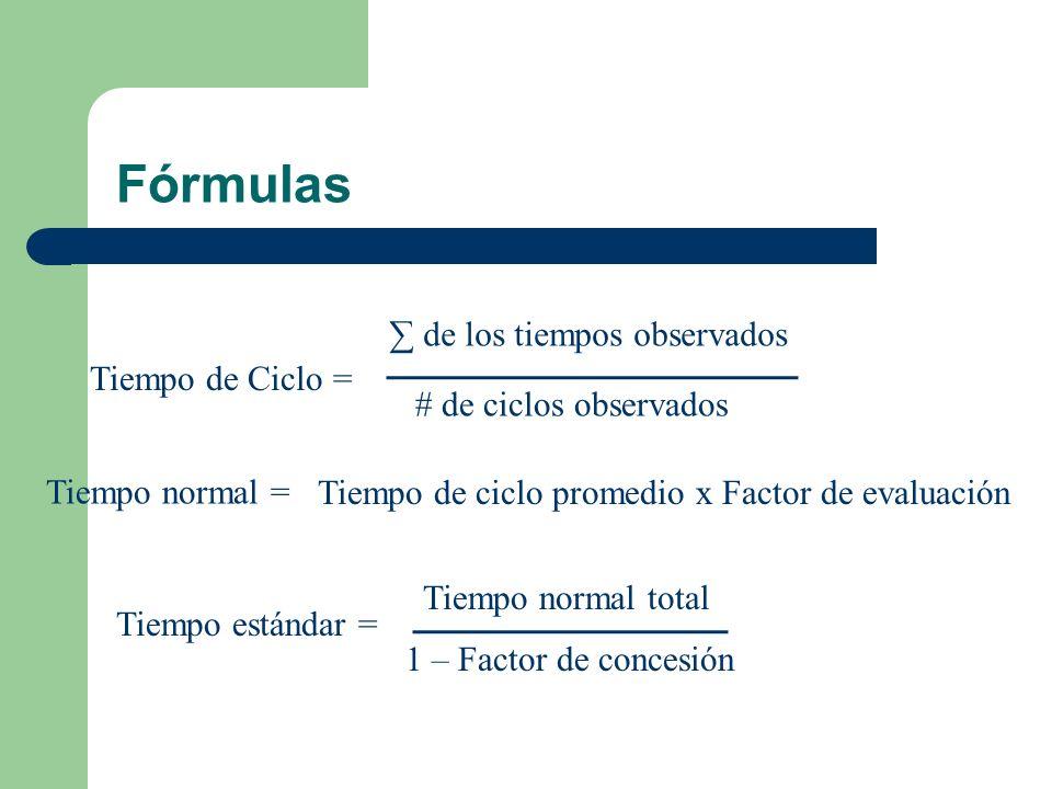 Fórmulas ∑ de los tiempos observados Tiempo de Ciclo =