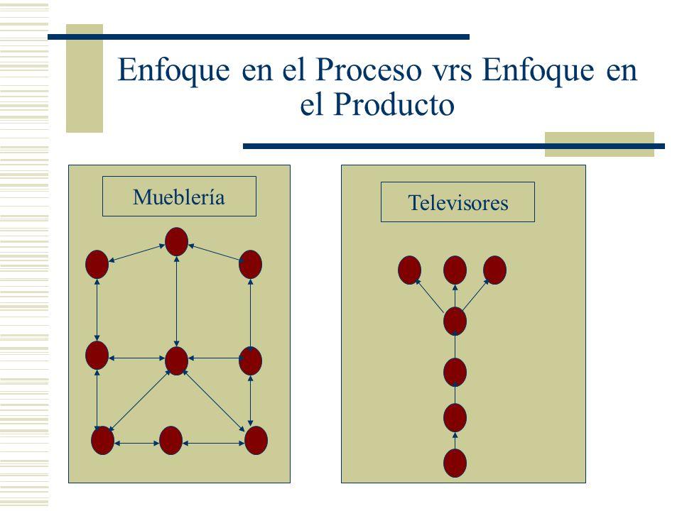 Enfoque en el Proceso vrs Enfoque en el Producto