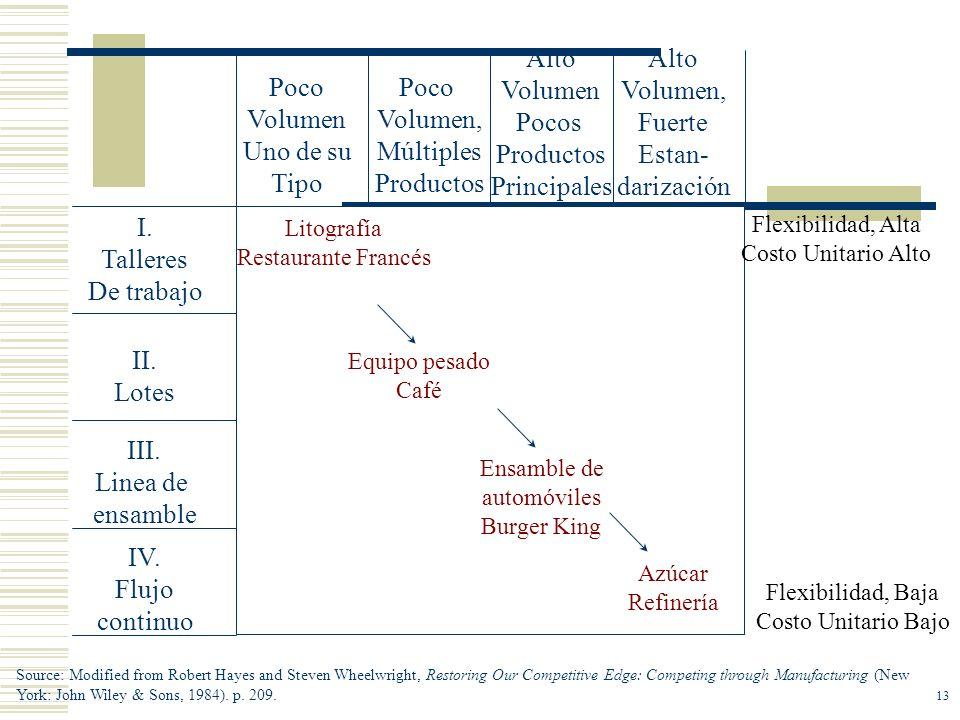 IV. Flujo continuo III. Linea de ensamble II. Lotes I. Talleres