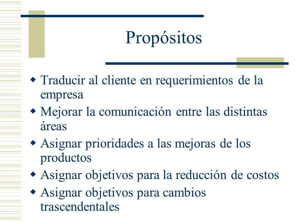 Propósitos Traducir al cliente en requerimientos de la empresa