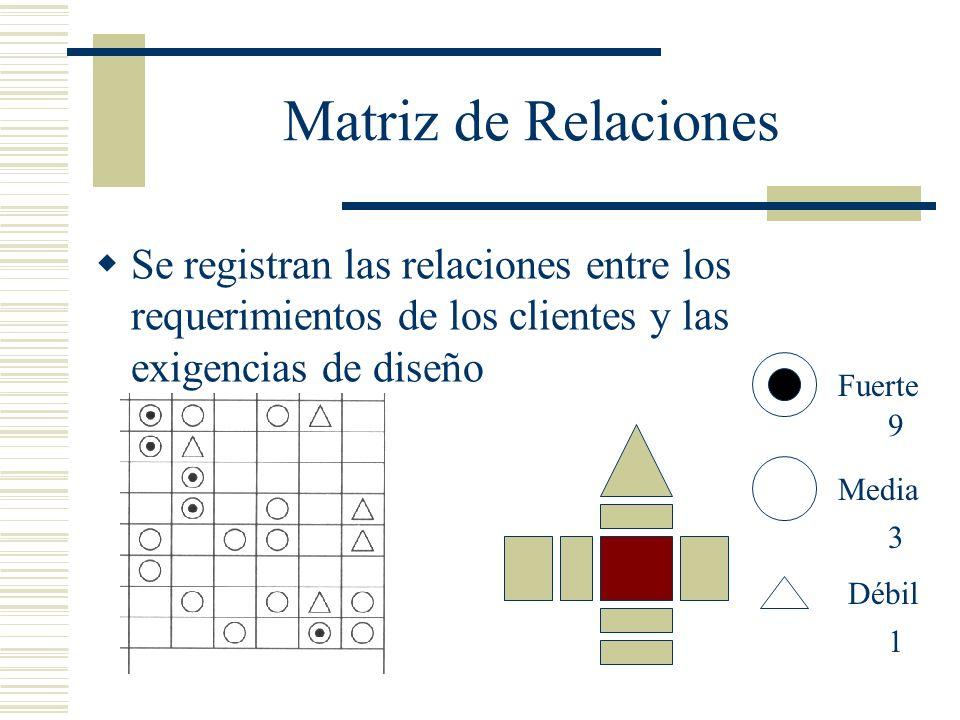 Matriz de Relaciones Se registran las relaciones entre los requerimientos de los clientes y las exigencias de diseño.