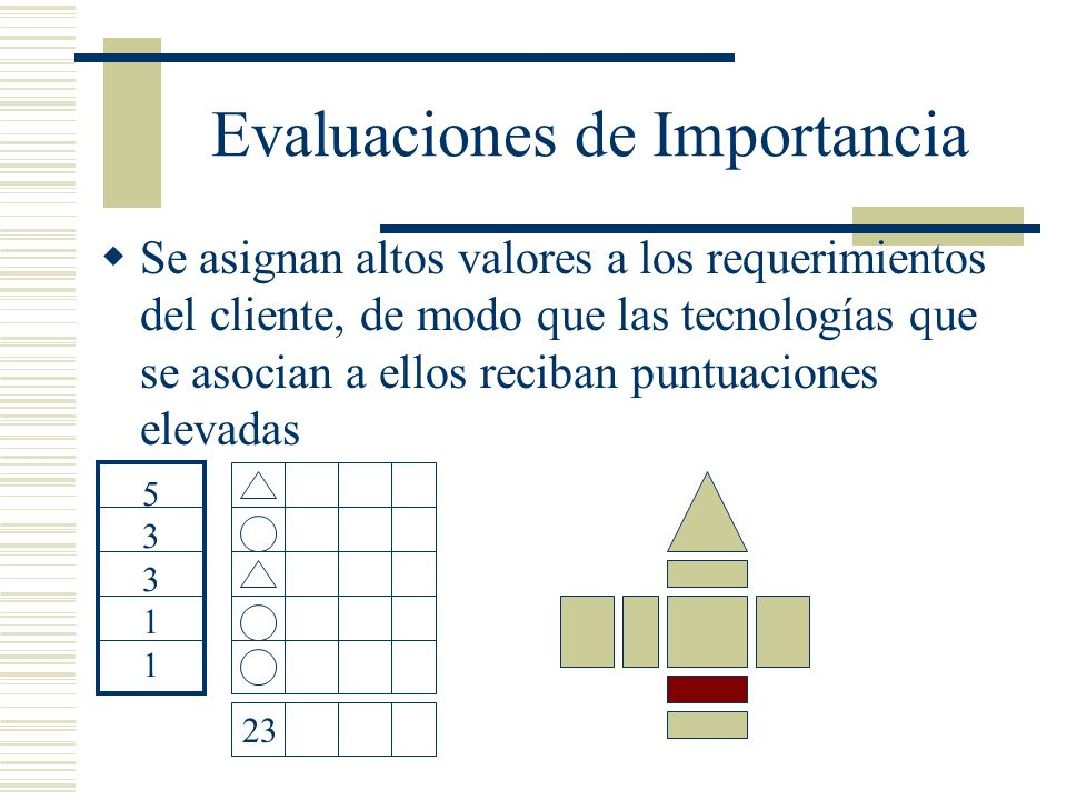 Evaluaciones de Importancia