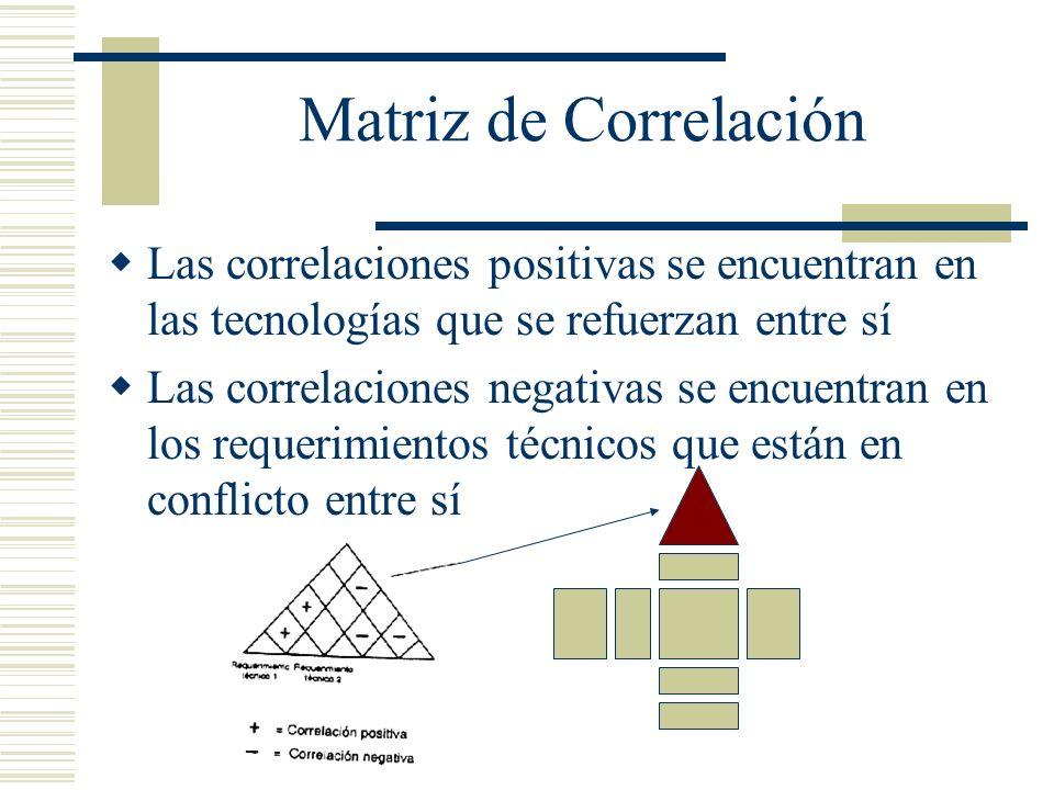 Matriz de Correlación Las correlaciones positivas se encuentran en las tecnologías que se refuerzan entre sí.
