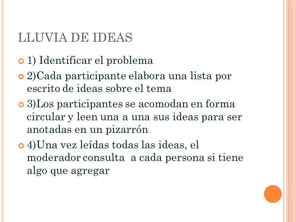 LLUVIA DE IDEAS 1) Identificar el problema