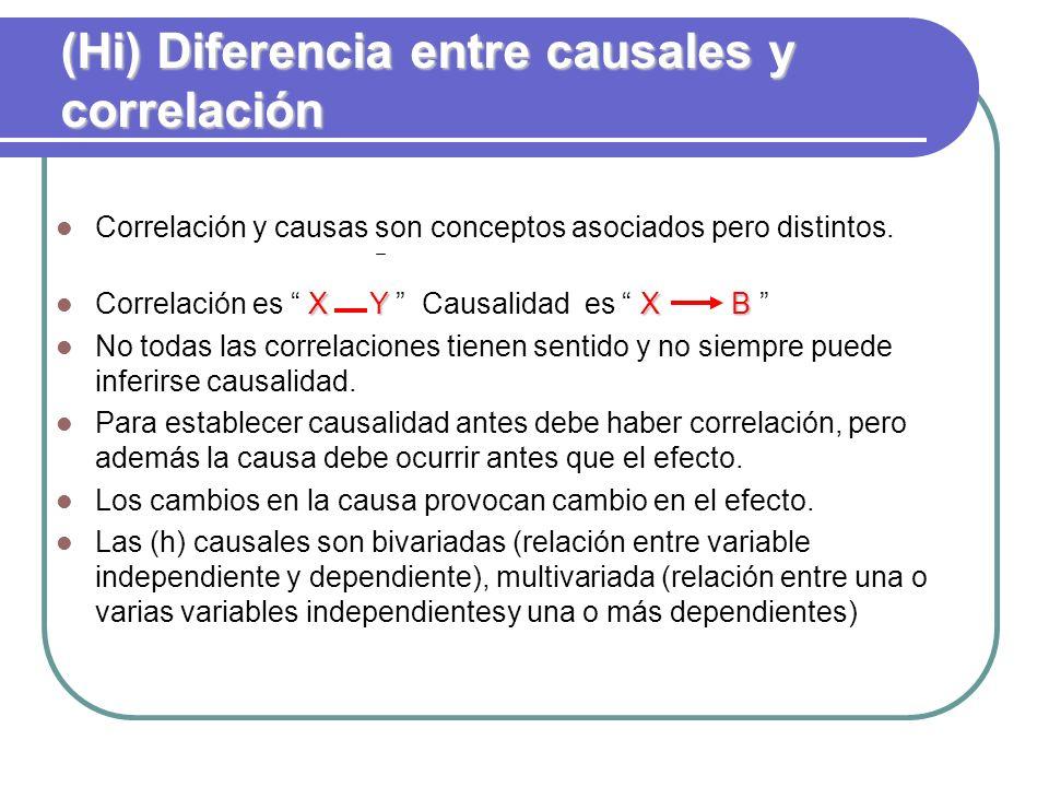 (Hi) Diferencia entre causales y correlación