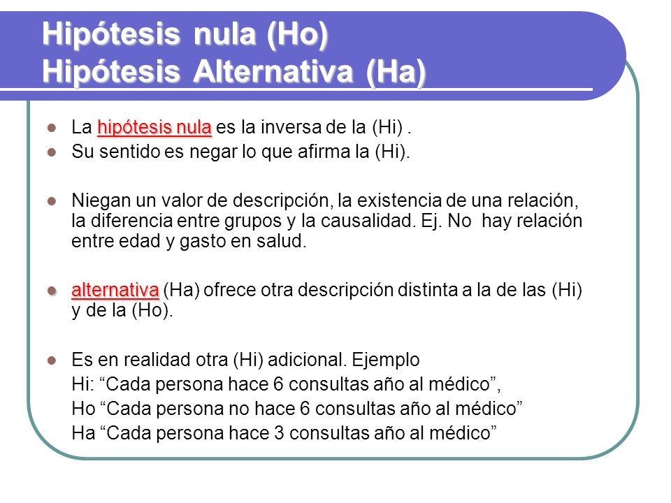 Hipótesis nula (Ho) Hipótesis Alternativa (Ha)
