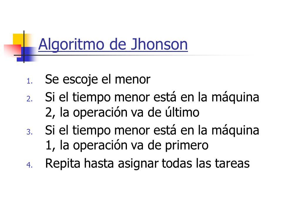 Algoritmo de Jhonson Se escoje el menor