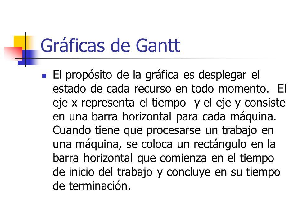Gráficas de Gantt