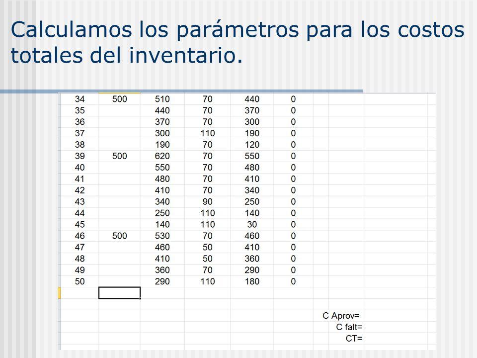 Calculamos los parámetros para los costos totales del inventario.