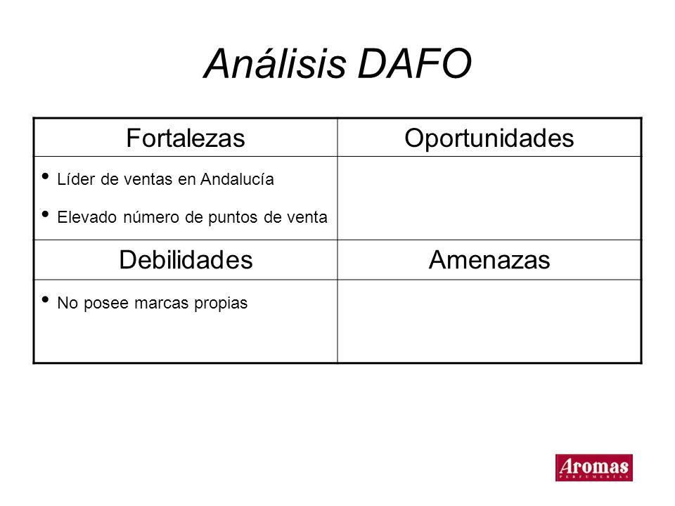 Análisis DAFO Fortalezas Oportunidades Líder de ventas en Andalucía