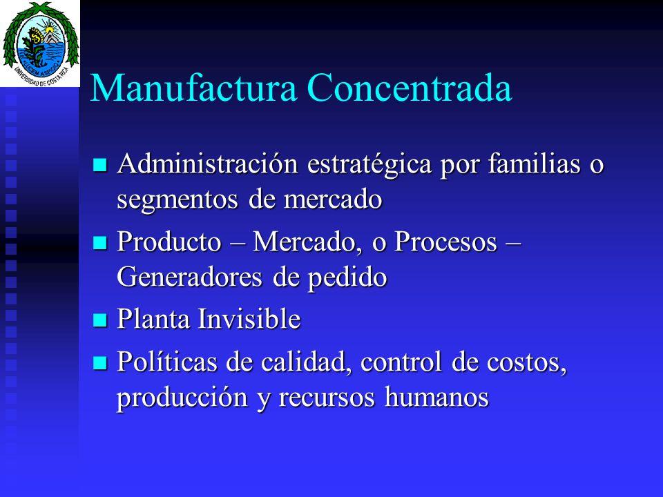 Manufactura Concentrada