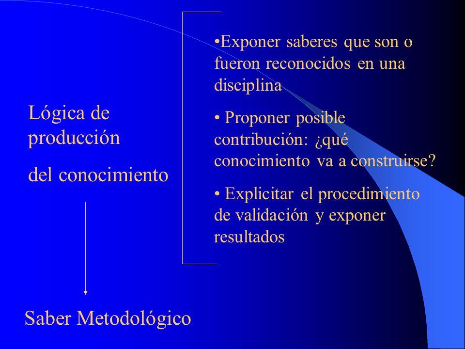 Lógica de producción del conocimiento Saber Metodológico